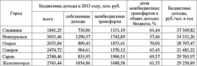 Бюджет ОГО 2013. Необходимые дополнения